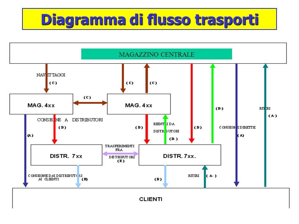 Diagramma di flusso trasporti MAGAZZINO CENTRALE