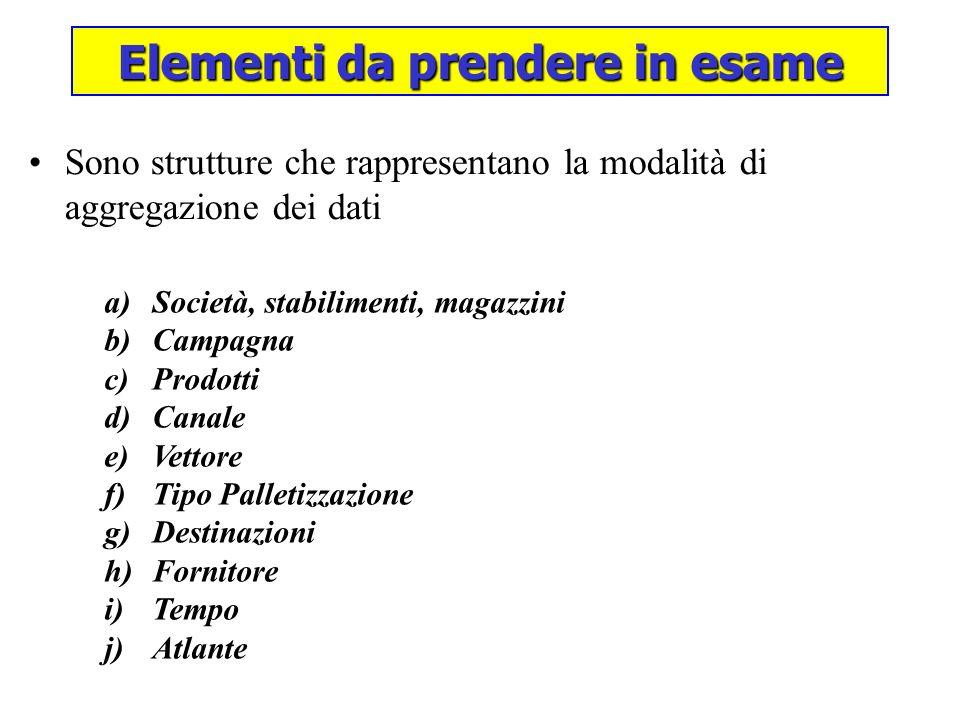 La dimensione rappresenta la struttura delle società del Gruppo con i relativi stabilimenti produttivi ed i relativi magazzini.