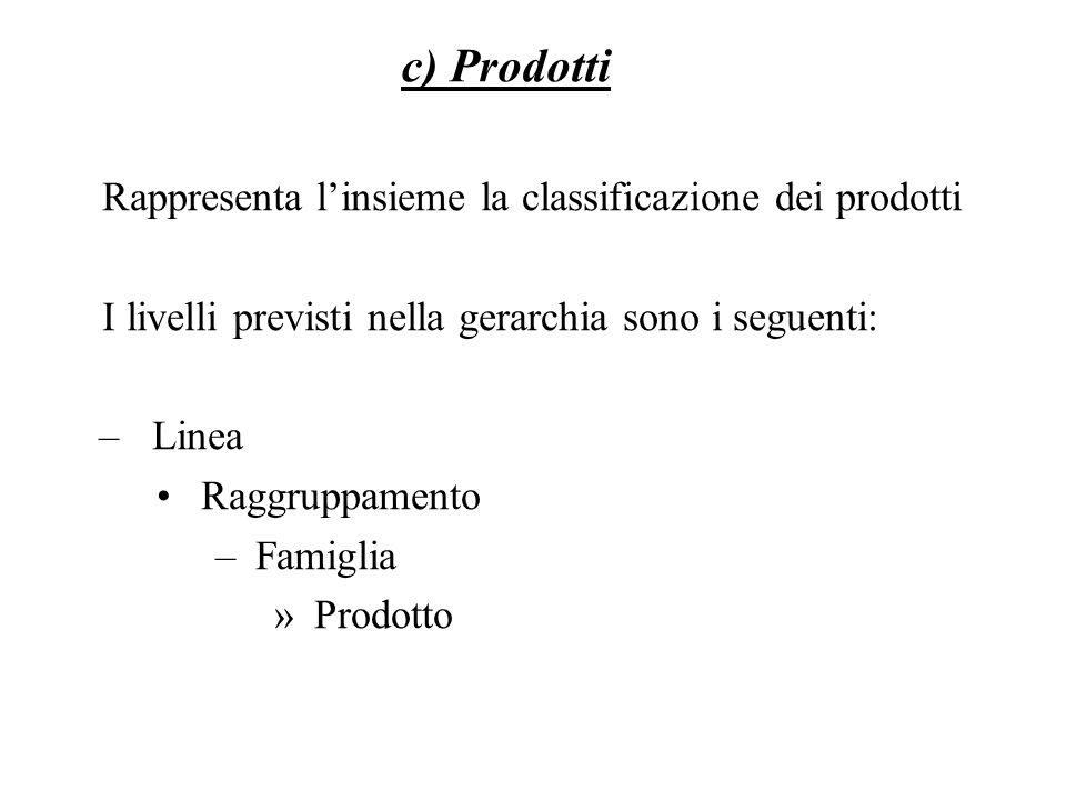 Rappresenta linsieme la classificazione dei prodotti I livelli previsti nella gerarchia sono i seguenti: –Linea Raggruppamento –Famiglia »Prodotto c) Prodotti