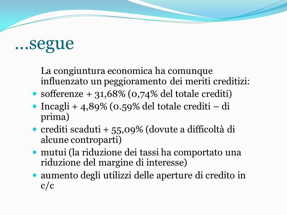 …segue La congiuntura economica ha comunque influenzato un peggioramento dei meriti creditizi: sofferenze + 31,68% (0,74% del totale crediti) Incagli + 4,89% (0.59% del totale crediti – di prima) crediti scaduti + 55,09% (dovute a difficoltà di alcune controparti) mutui (la riduzione dei tassi ha comportato una riduzione del margine di interesse) aumento degli utilizzi delle aperture di credito in c/c