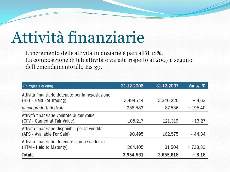 Attività finanziarie Lincremento delle attività finanziarie è pari all8,18%.