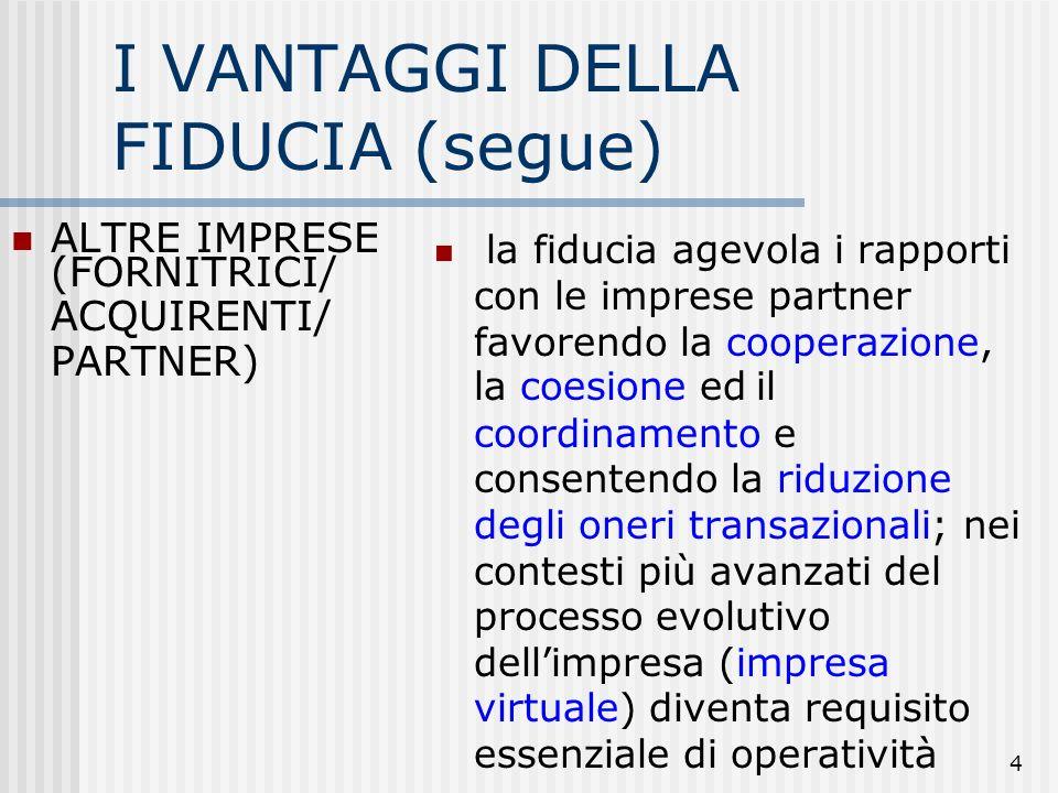 4 I VANTAGGI DELLA FIDUCIA (segue) ALTRE IMPRESE (FORNITRICI/ ACQUIRENTI/ PARTNER) la fiducia agevola i rapporti con le imprese partner favorendo la cooperazione, la coesione ed il coordinamento e consentendo la riduzione degli oneri transazionali; nei contesti più avanzati del processo evolutivo dellimpresa (impresa virtuale) diventa requisito essenziale di operatività