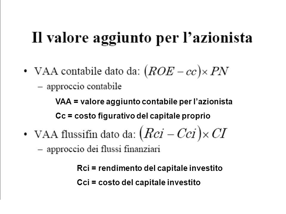 VAA = valore aggiunto contabile per lazionista Cc = costo figurativo del capitale proprio Rci = rendimento del capitale investito Cci = costo del capi