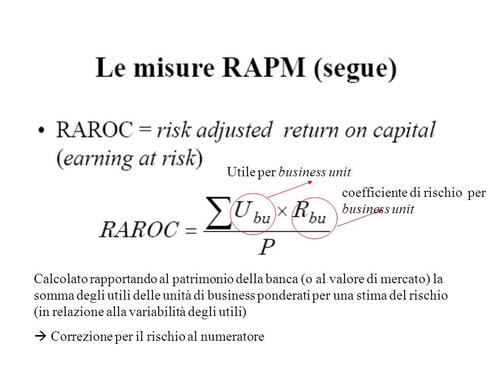 Calcolato rapportando al patrimonio della banca (o al valore di mercato) la somma degli utili delle unità di business ponderati per una stima del risc