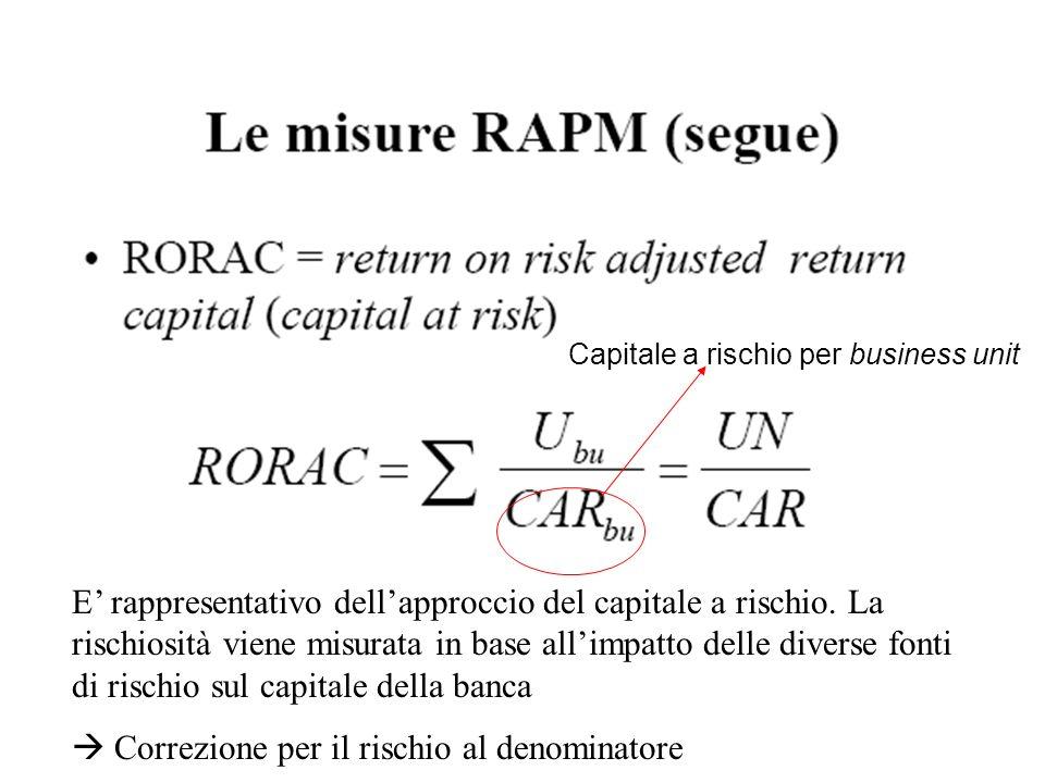 Capitale a rischio per business unit E rappresentativo dellapproccio del capitale a rischio. La rischiosità viene misurata in base allimpatto delle di