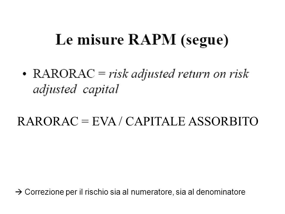 Correzione per il rischio sia al numeratore, sia al denominatore RARORAC = EVA / CAPITALE ASSORBITO