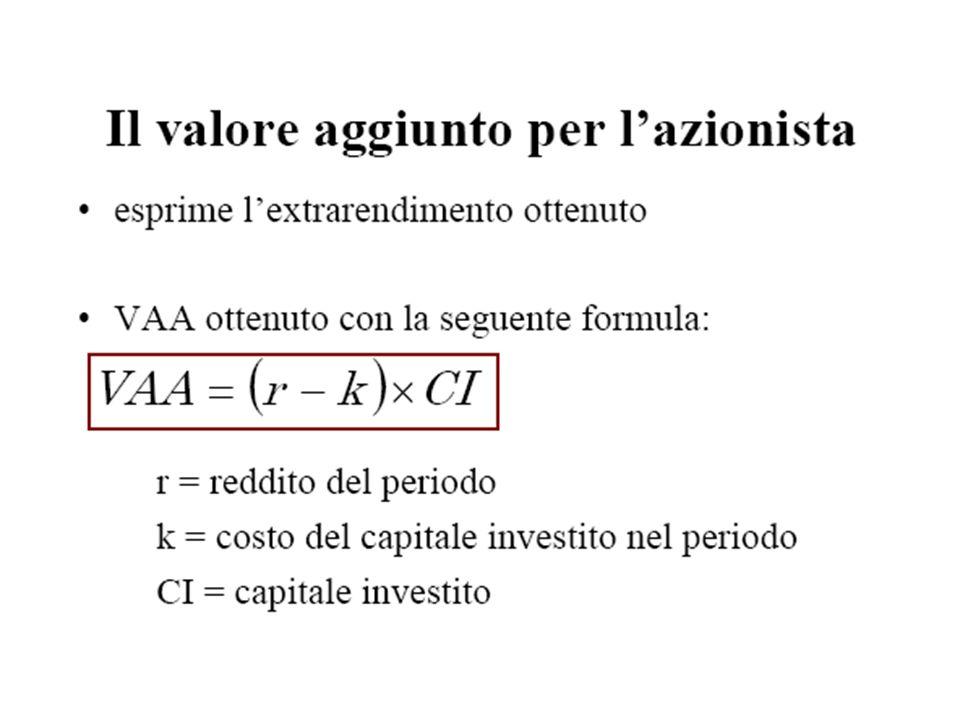 VAA = valore aggiunto contabile per lazionista Cc = costo figurativo del capitale proprio Rci = rendimento del capitale investito Cci = costo del capitale investito
