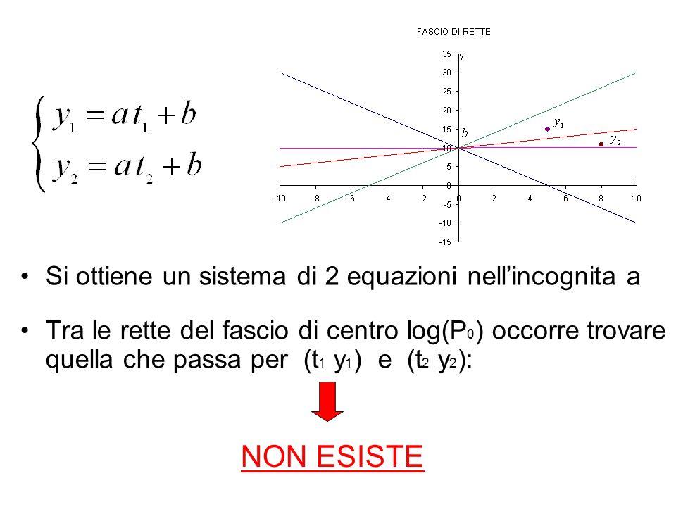 Si ottiene un sistema di 2 equazioni nellincognita a Tra le rette del fascio di centro log(P 0 ) occorre trovare quella che passa per (t 1 y 1 ) e (t
