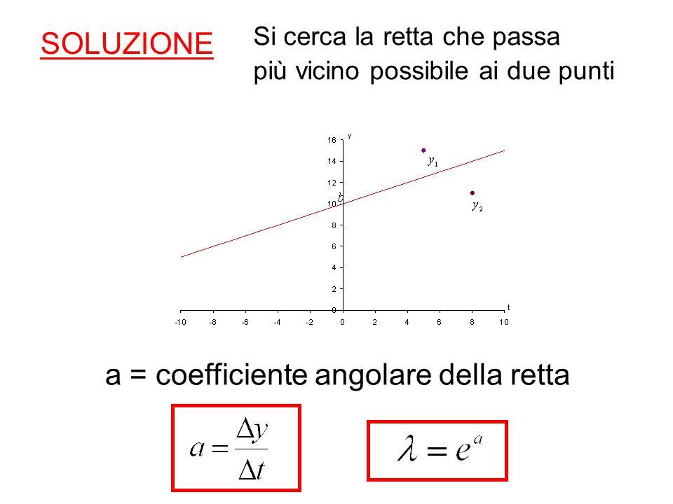 SOLUZIONE Si cerca la retta che passa più vicino possibile ai due punti a = coefficiente angolare della retta