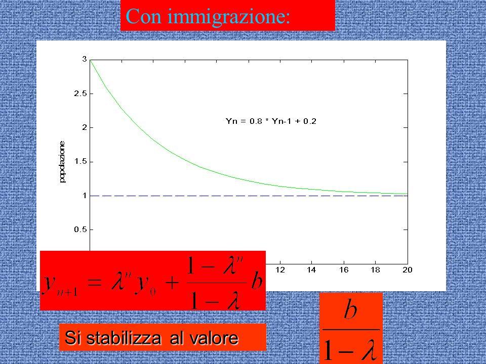 Si stabilizza al valore Con immigrazione: