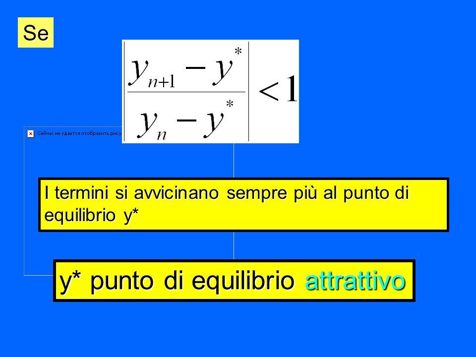 I termini si avvicinano sempre più al punto di equilibrio y* Se y* punto di equilibrio attrattivo