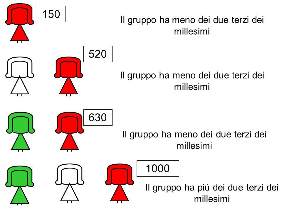 Il gruppo ha meno dei due terzi dei millesimi Il gruppo ha più dei due terzi dei millesimi 150 520 630 1000
