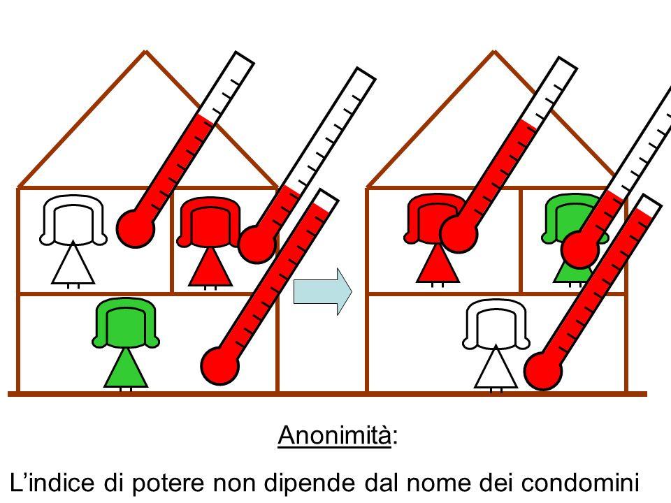 Anonimità: Lindice di potere non dipende dal nome dei condomini