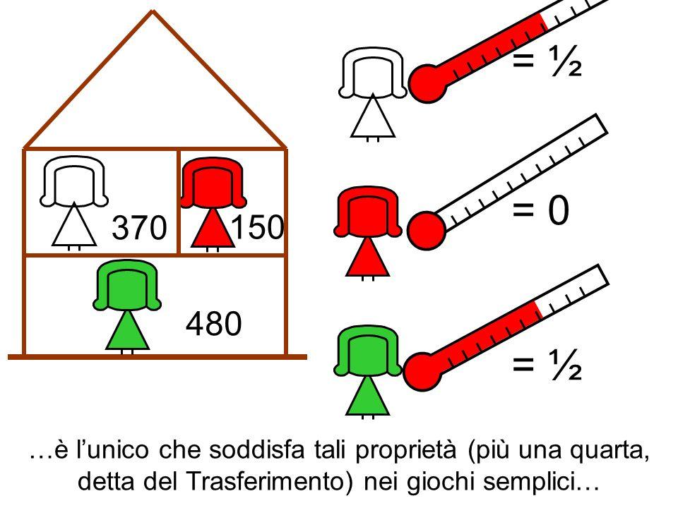 370 480 150 = ½ = 0 = ½ …è lunico che soddisfa tali proprietà (più una quarta, detta del Trasferimento) nei giochi semplici…