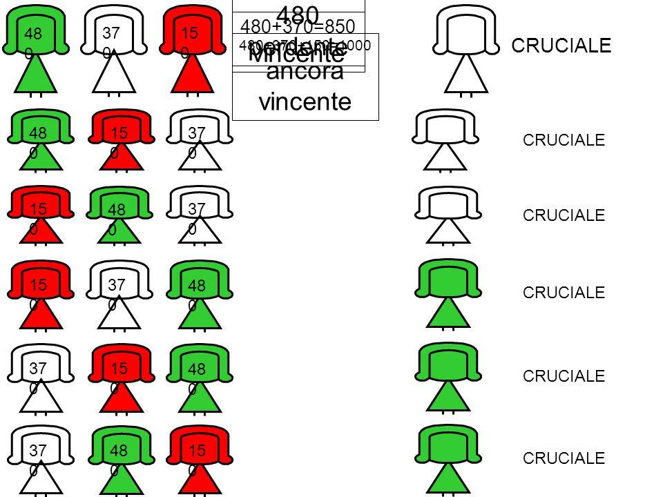 37 0 15 0 48 0 480 perdente CRUCIALE 480+370=850 vincente 480+370+150=1000 ancora vincente 37 0 15 0 48 0 CRUCIALE 37 0 15 0 48 0 CRUCIALE 37 0 15 0 48 0 CRUCIALE 37 0 15 0 48 0 CRUCIALE 37 0 15 0 48 0 CRUCIALE