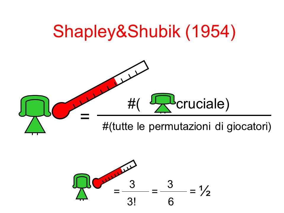 Shapley&Shubik (1954) = #( cruciale) #(tutte le permutazioni di giocatori) = 3 3! = 3 6 = ½