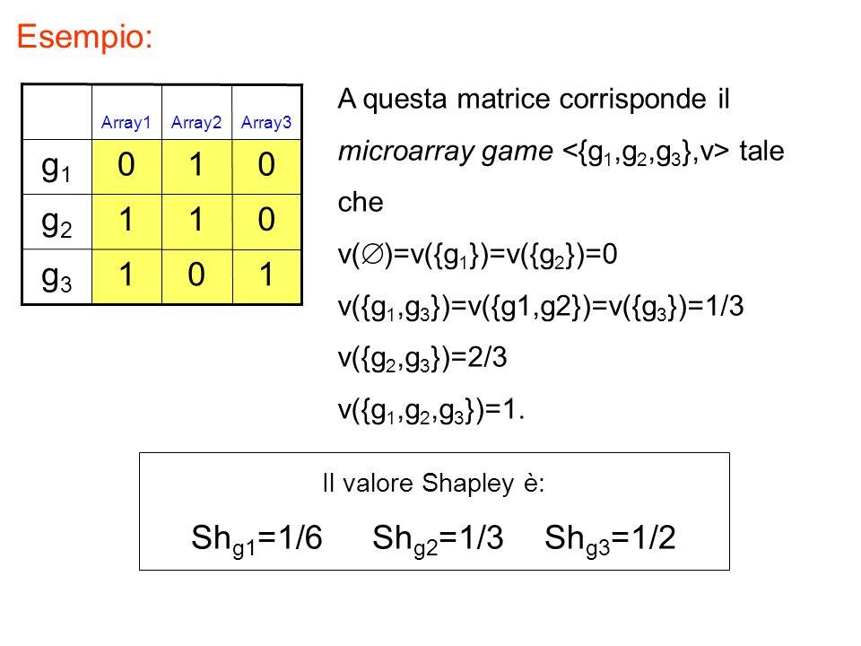 Esempio: 101g3g3 011g2g2 010g1g1 Array3Array2Array1 A questa matrice corrisponde il microarray game tale che v( )=v({g 1 })=v({g 2 })=0 v({g 1,g 3 })=v({g1,g2})=v({g 3 })=1/3 v({g 2,g 3 })=2/3 v({g 1,g 2,g 3 })=1.