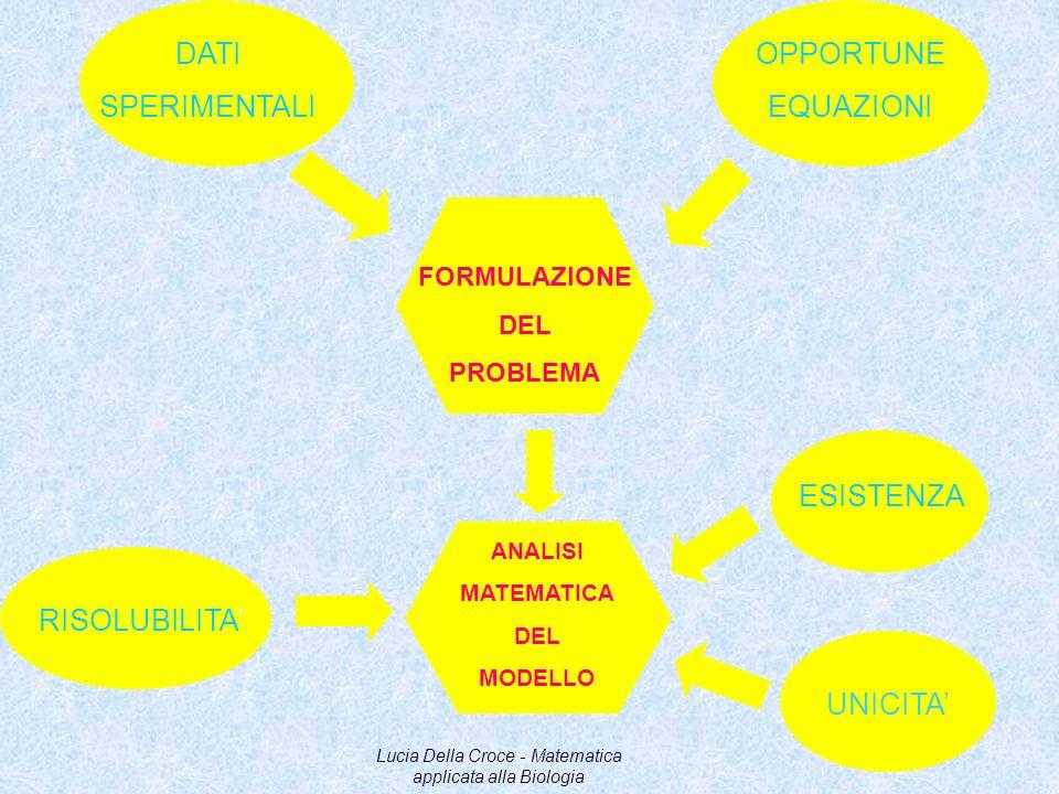 DATI SPERIMENTALI OPPORTUNE EQUAZIONI FORMULAZIONE DEL PROBLEMA ANALISI MATEMATICA DEL MODELLO UNICITA ESISTENZA RISOLUBILITA Lucia Della Croce - Mate