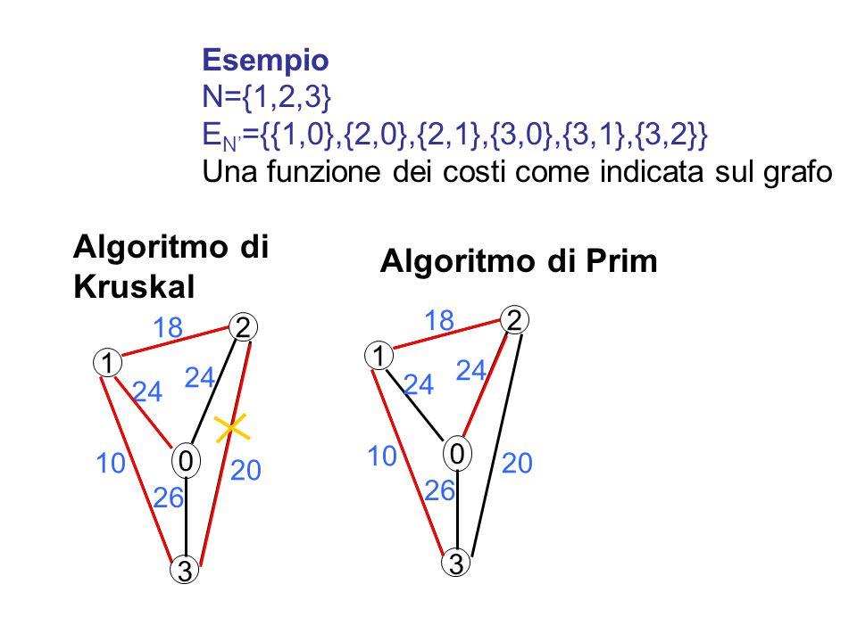 Esempio N={1,2,3} E N ={{1,0},{2,0},{2,1},{3,0},{3,1},{3,2}} Una funzione dei costi come indicata sul grafo 2 1 0 18 24 26 10 20 3 Algoritmo di Kruskal 2 1 0 18 24 26 10 3 Algoritmo di Prim 20