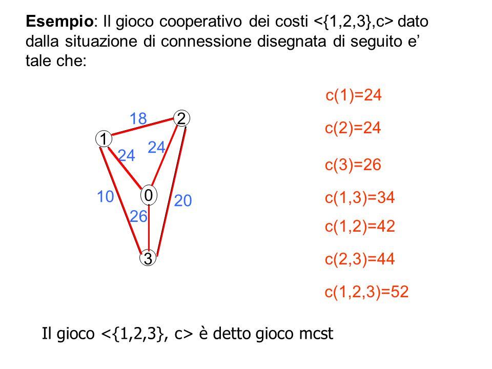 2 1 0 18 24 26 10 20 3 c(1)=24 c(3)=26 c(2)=24 c(1,3)=34 c(2,3)=44 c(1,2)=42 c(1,2,3)=52 Esempio: Il gioco cooperativo dei costi dato dalla situazione di connessione disegnata di seguito e tale che: Il gioco è detto gioco mcst
