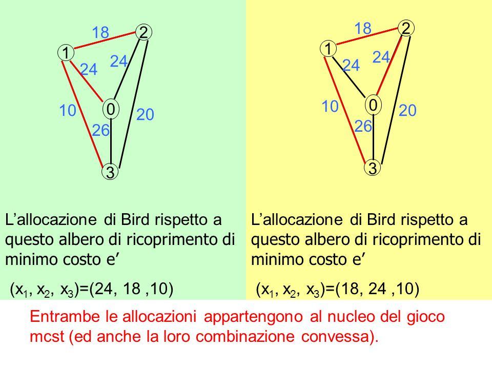 Lallocazione di Bird rispetto a questo albero di ricoprimento di minimo costo e (x 1, x 2, x 3 )=(18, 24,10) Lallocazione di Bird rispetto a questo albero di ricoprimento di minimo costo e (x 1, x 2, x 3 )=(24, 18,10) 2 1 0 18 24 26 10 20 3 2 1 0 18 24 26 10 3 20 Entrambe le allocazioni appartengono al nucleo del gioco mcst (ed anche la loro combinazione convessa).
