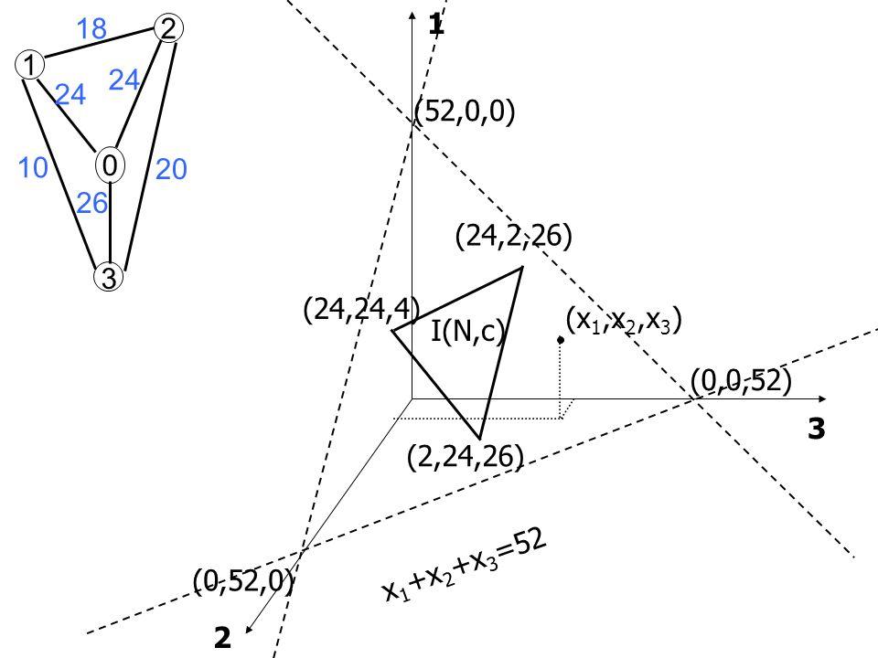2 1 0 18 24 26 10 20 3 1 3 2 (0,52,0) (0,0,52) (52,0,0) x 1 +x 2 +x 3 =52 (x 1,x 2,x 3 ) (2,24,26) (24,24,4) (24,2,26) I(N,c)