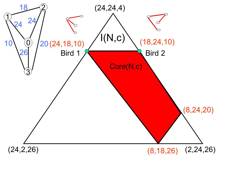 (18,24,10) (24,18,10) (8,18,26) Core(N,c) (8,24,20) 2 1 0 18 24 26 10 20 3 (24,24,4) (2,24,26)(24,2,26) I(N,c) Bird 1Bird 2