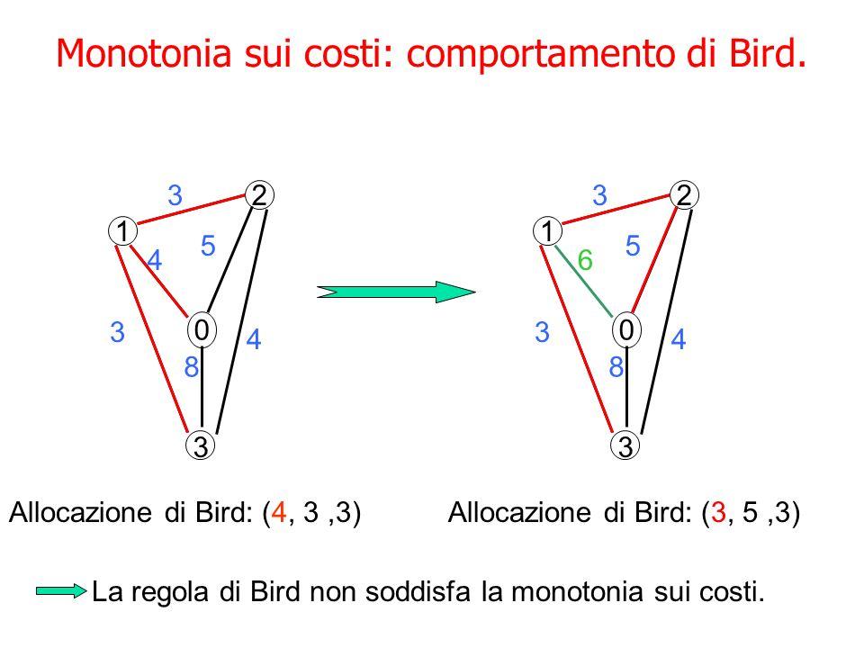 Monotonia sui costi: comportamento di Bird.