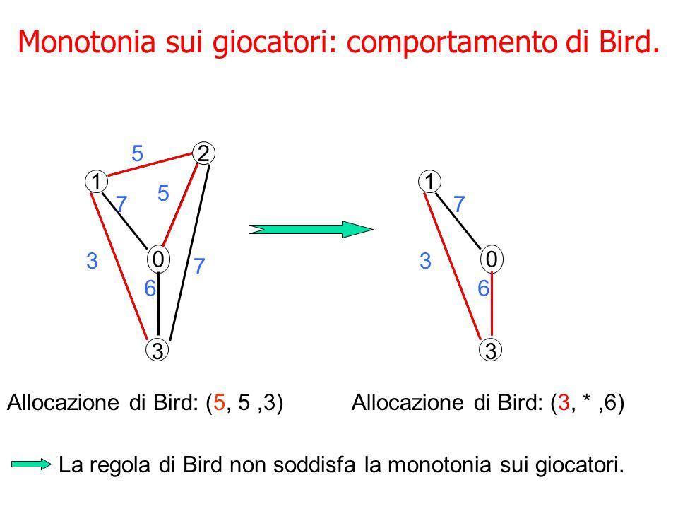 Monotonia sui giocatori: comportamento di Bird.