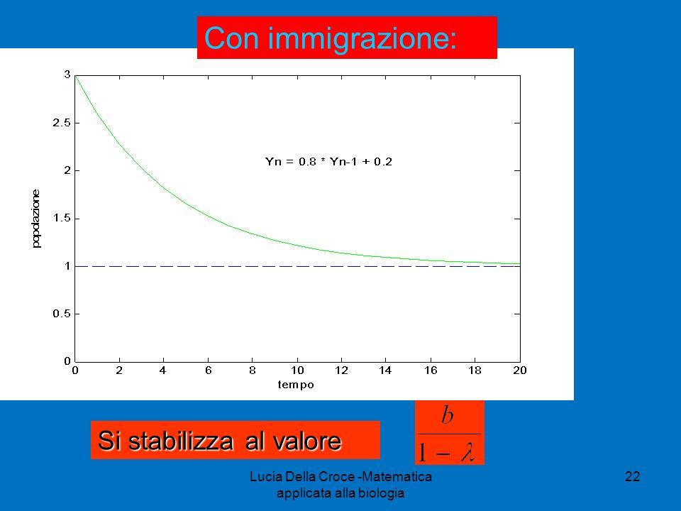 Si stabilizza al valore Con immigrazione: 22Lucia Della Croce -Matematica applicata alla biologia