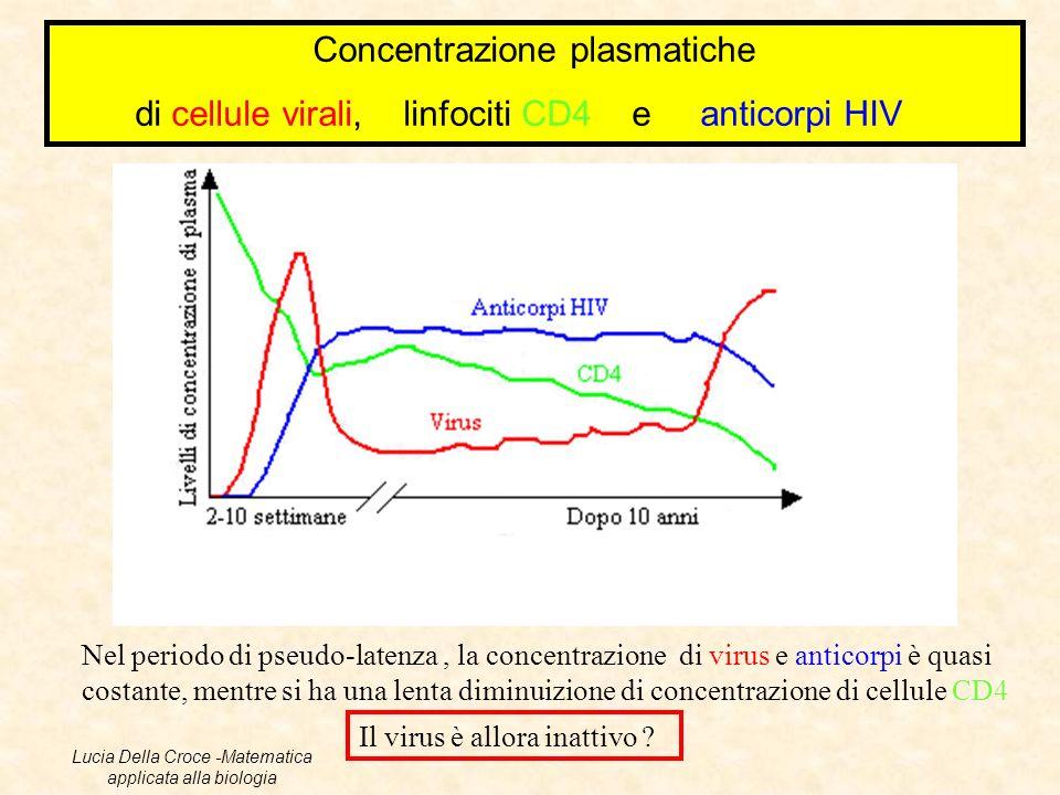 Concentrazione plasmatiche di cellule virali, linfociti CD4 e anticorpi HIV Nel periodo di pseudo-latenza, la concentrazione di virus e anticorpi è qu