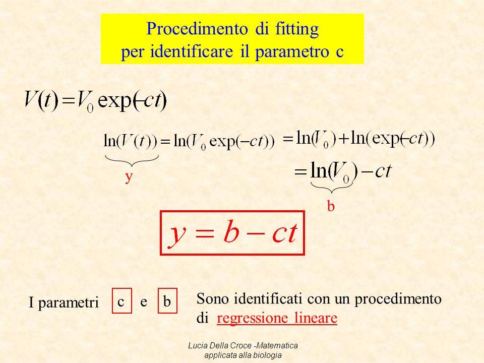 Procedimento di fitting per identificare il parametro c y b I parametri cb e Sono identificati con un procedimento di regressione lineare Lucia Della