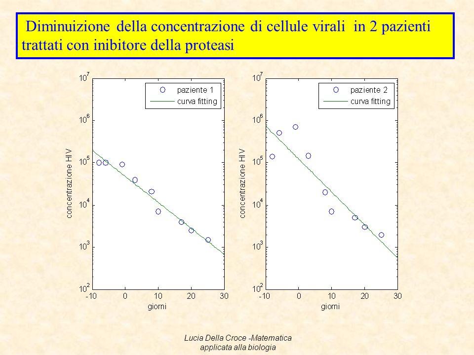 Diminuizione della concentrazione di cellule virali in 2 pazienti trattati con inibitore della proteasi Lucia Della Croce -Matematica applicata alla b