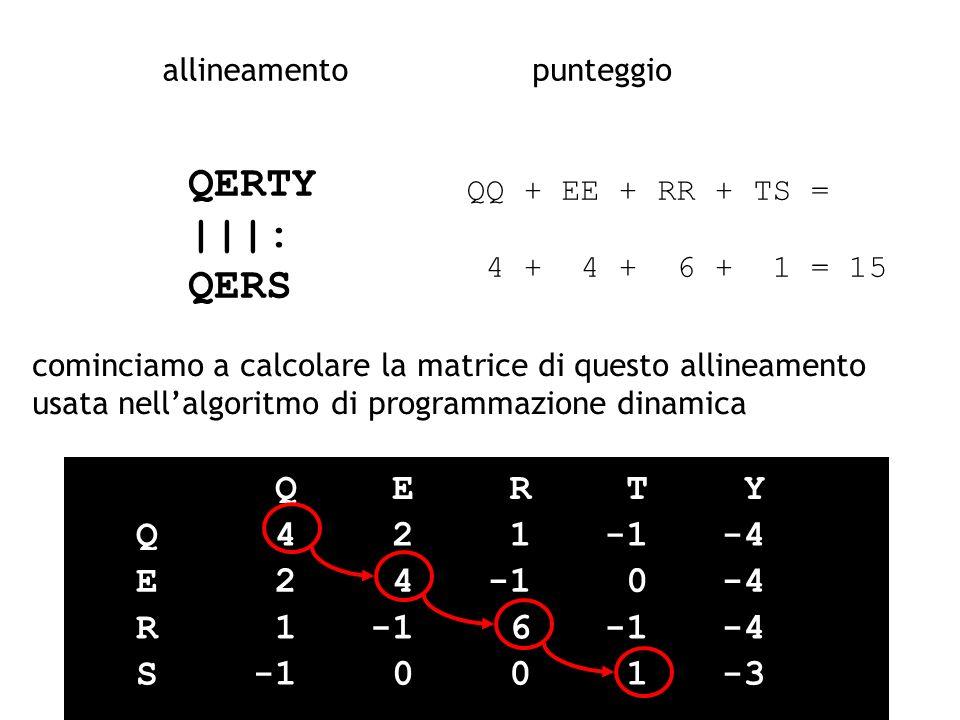 QERTY |||: QERS allineamentopunteggio QQ + EE + RR + TS = 4 + 4 + 6 + 1 = 15 cominciamo a calcolare la matrice di questo allineamento usata nellalgori
