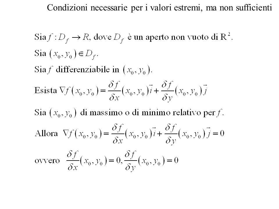 Conseguenze del teorema Se una funzione f ha in (x 0, y 0 ) un estremo locale o assoluto, allora necessariamente (x 0, y 0 ) verifica una delle seguenti proprieta : 1) è un punto critico o stazionario per f, gradiente nullo; 2) sta sul bordo o contorno del dominio della f, 3) è interno al dominio della f ma non esiste il gradiente.