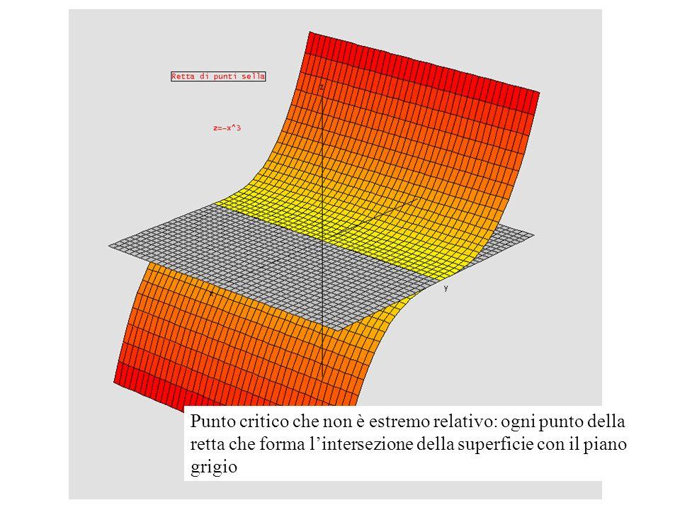 Punto critico che non è estremo relativo: ogni punto della retta che forma lintersezione della superficie con il piano grigio
