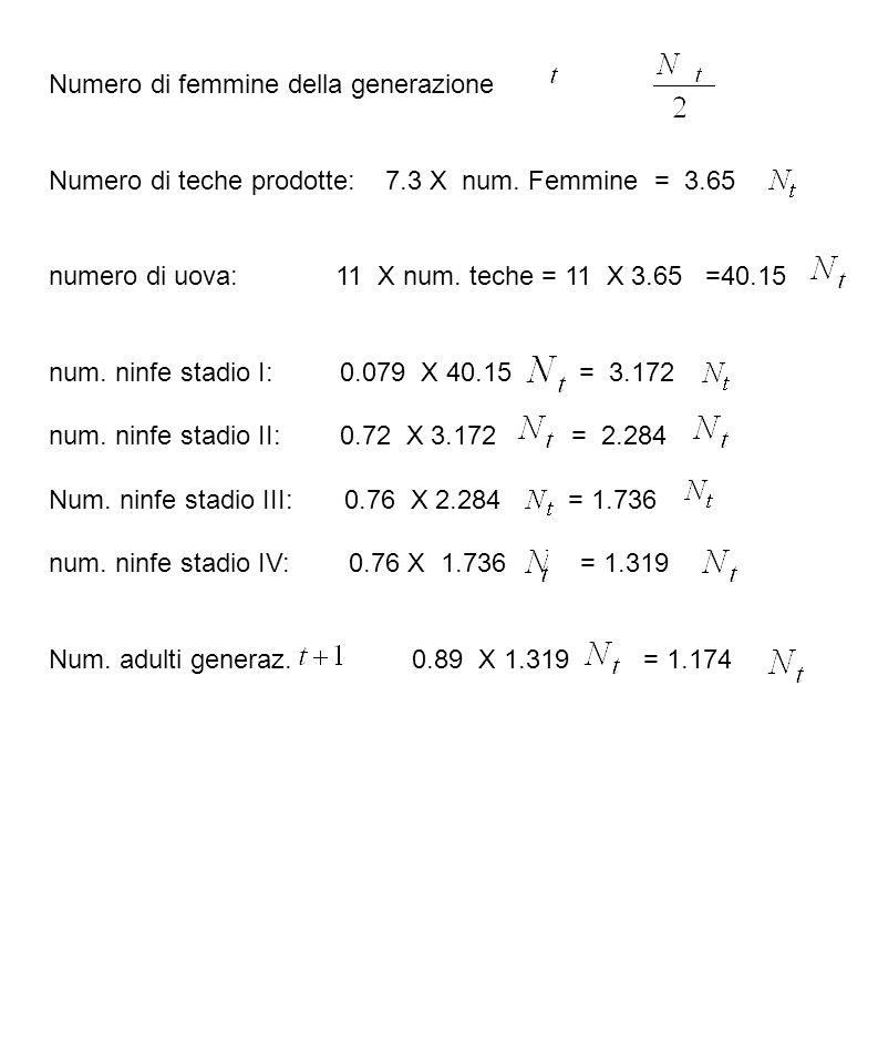 Numero di femmine della generazione Numero di teche prodotte: 7.3 X num. Femmine = 3.65 numero di uova: 11 X num. teche = 11 X 3.65 =40.15 num. ninfe