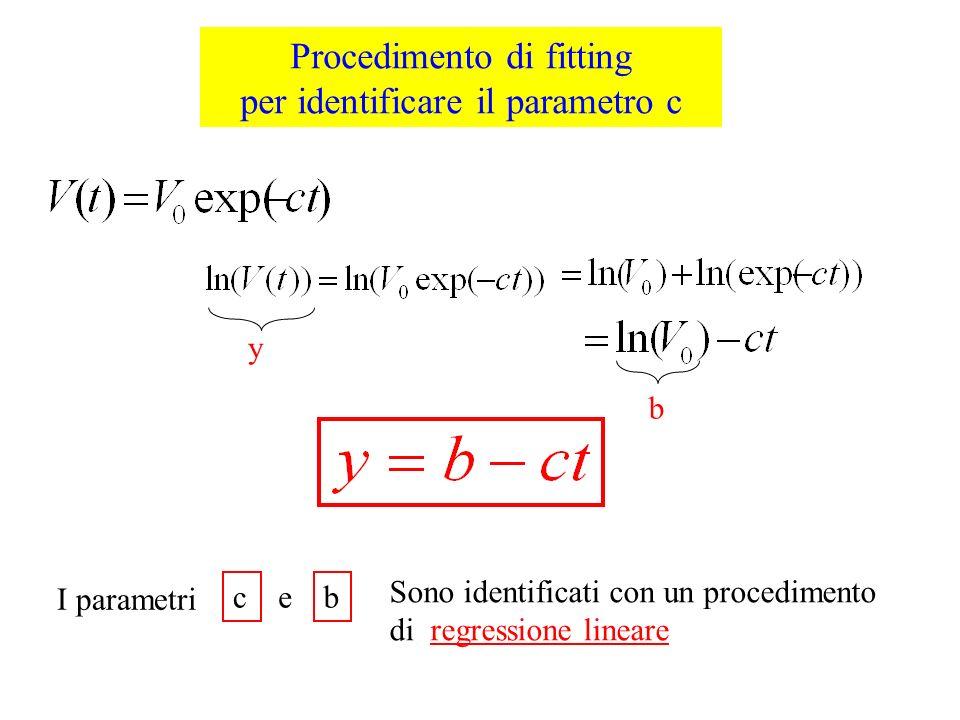 Procedimento di fitting per identificare il parametro c y b I parametri cb e Sono identificati con un procedimento di regressione lineare