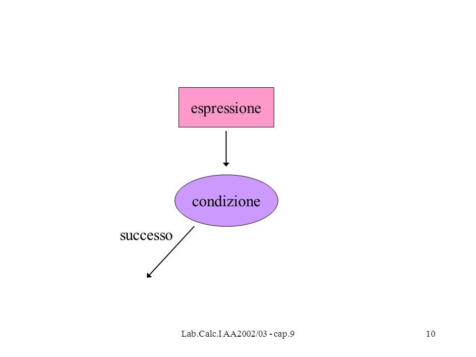 Lab.Calc.I AA2002/03 - cap.910 espressione condizione successo