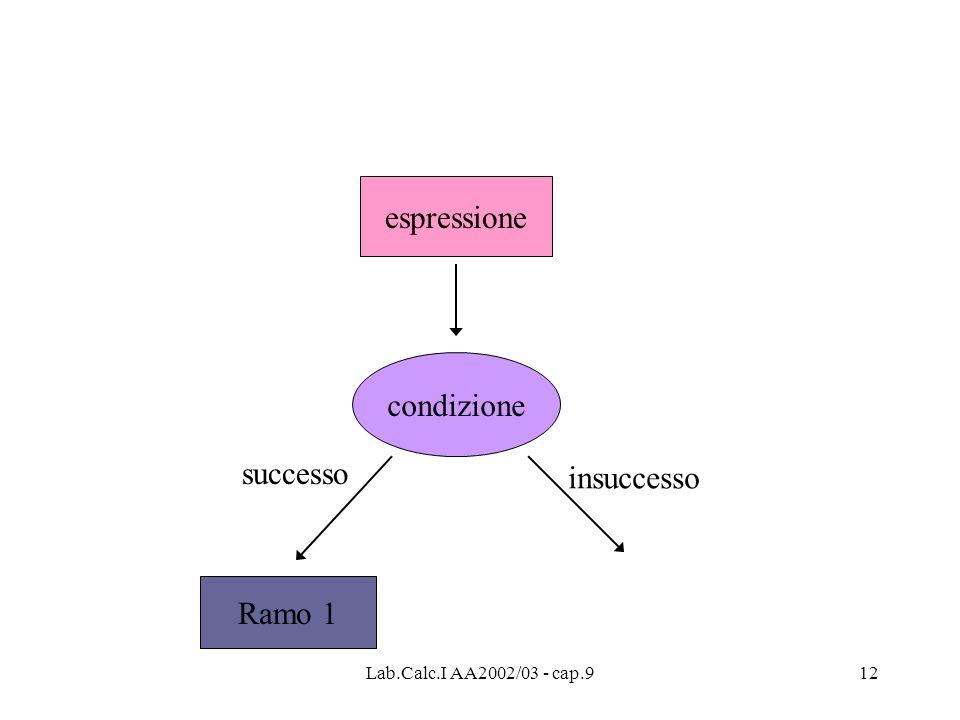 Lab.Calc.I AA2002/03 - cap.912 espressione condizione Ramo 1 successo insuccesso