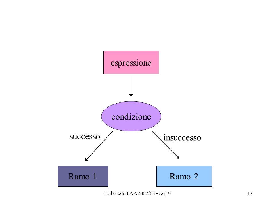 Lab.Calc.I AA2002/03 - cap.913 espressione condizione Ramo 1Ramo 2 successo insuccesso