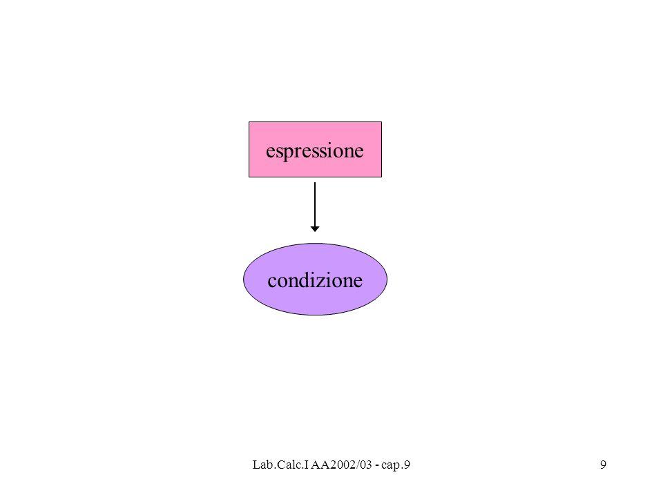 Lab.Calc.I AA2002/03 - cap.99 espressione condizione