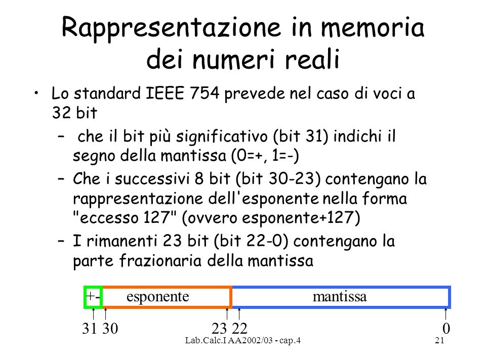 Lab.Calc.I AA2002/03 - cap.421 Rappresentazione in memoria dei numeri reali Lo standard IEEE 754 prevede nel caso di voci a 32 bit – che il bit più si