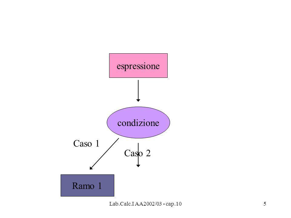 Lab.Calc.I AA2002/03 - cap.105 espressione condizione Ramo 1 Caso 1 Caso 2