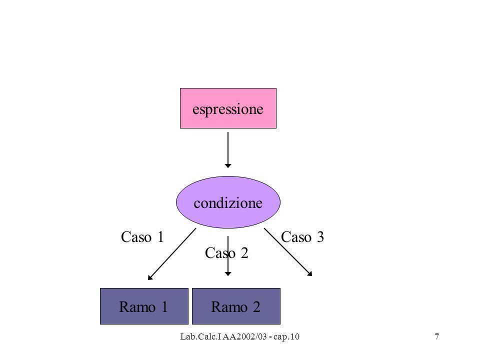 Lab.Calc.I AA2002/03 - cap.107 espressione condizione Ramo 1 Caso 1 Caso 2 Ramo 2 Caso 3