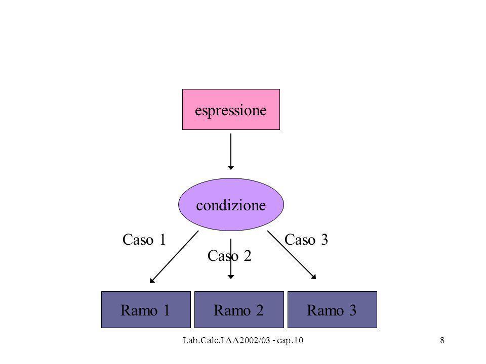 Lab.Calc.I AA2002/03 - cap.108 espressione condizione Ramo 1 Caso 1 Caso 2 Ramo 2 Caso 3 Ramo 3