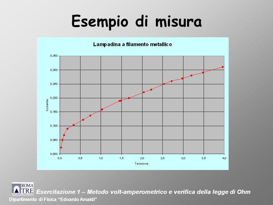 Esempio di misura Dipartimento di Fisica Edoardo Amaldi Esercitazione 1 – Metodo volt-amperometrico e verifica della legge di Ohm