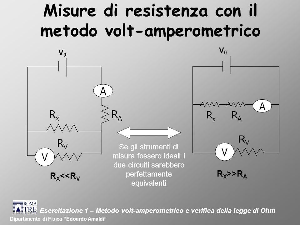 Misure di resistenza con il metodo volt-amperometrico Dipartimento di Fisica Edoardo Amaldi V0V0 V0V0 R X <<R V R X >>R A RVRV Esercitazione 1 – Metodo volt-amperometrico e verifica della legge di Ohm Se gli strumenti di misura fossero ideali i due circuiti sarebbero perfettamente equivalenti