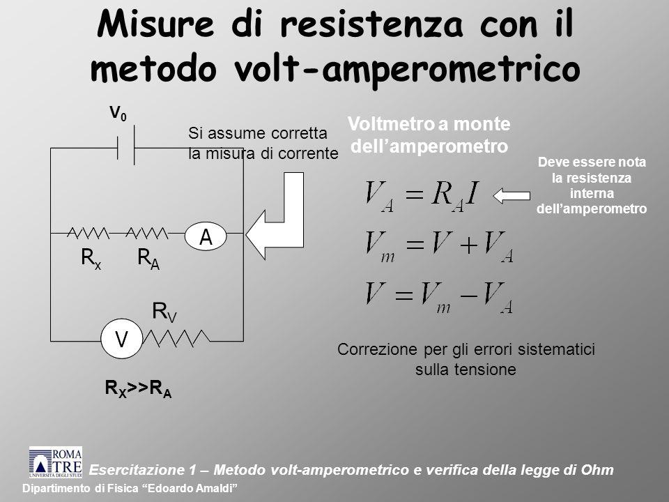 Misure di resistenza con il metodo volt-amperometrico Dipartimento di Fisica Edoardo Amaldi V0V0 R X >>R A RVRV Esercitazione 1 – Metodo volt-amperometrico e verifica della legge di Ohm Voltmetro a monte dellamperometro Correzione per gli errori sistematici sulla tensione Si assume corretta la misura di corrente Deve essere nota la resistenza interna dellamperometro