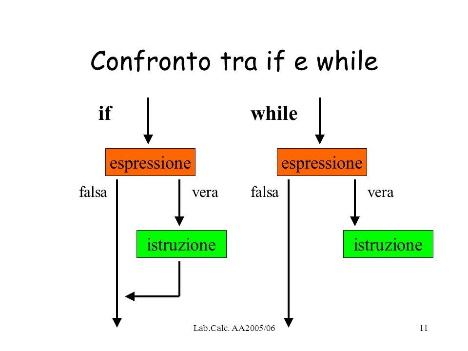 Lab.Calc. AA2005/0611 Confronto tra if e while espressione istruzione espressione istruzione ifwhile falsavera falsa